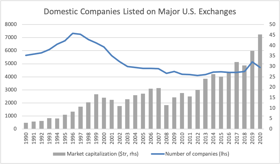 Domestic Companies Listed on Major U.S. Echanges