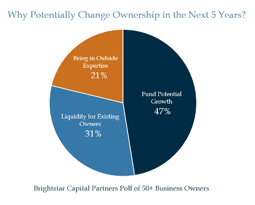 Change Ownership Graph Next 5 Years