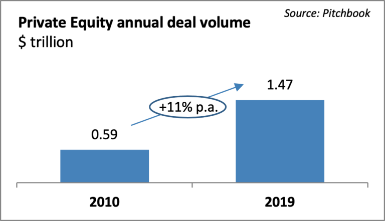 Private Equity Annual Deal Volume